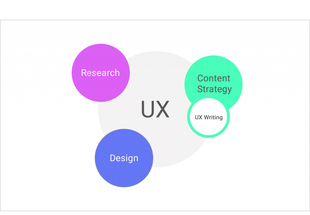 UX writing