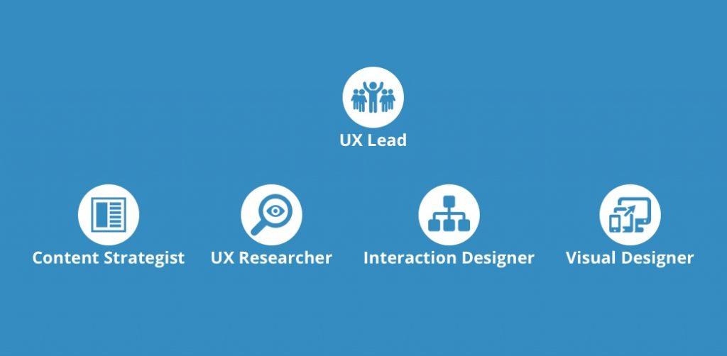 corso ux design - diventare ux designer