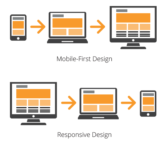 mobile first corso ux design