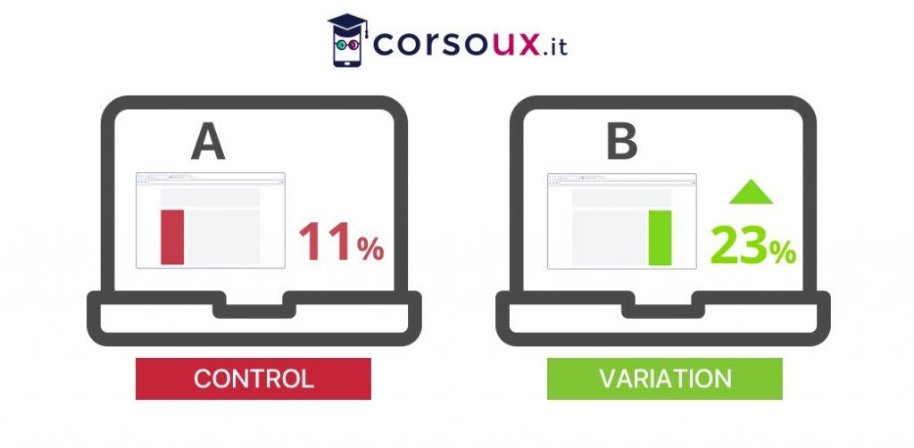 AB test conversioni UX Design