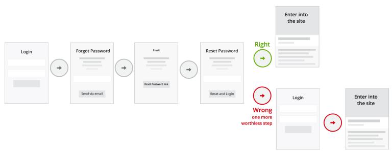 15 linee guida UX per Login, Registrazione e Password 7