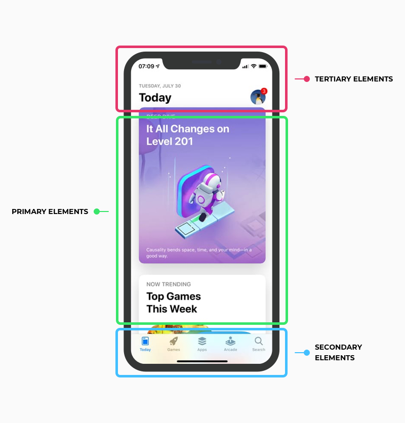 Immagine che mostra la gerarchia degli elementi interattivi di una UI Mobile