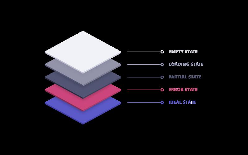 una rappresentazione di tutti gli Strati del Design, che insieme compongono la User Experience: Gli stati del Design.