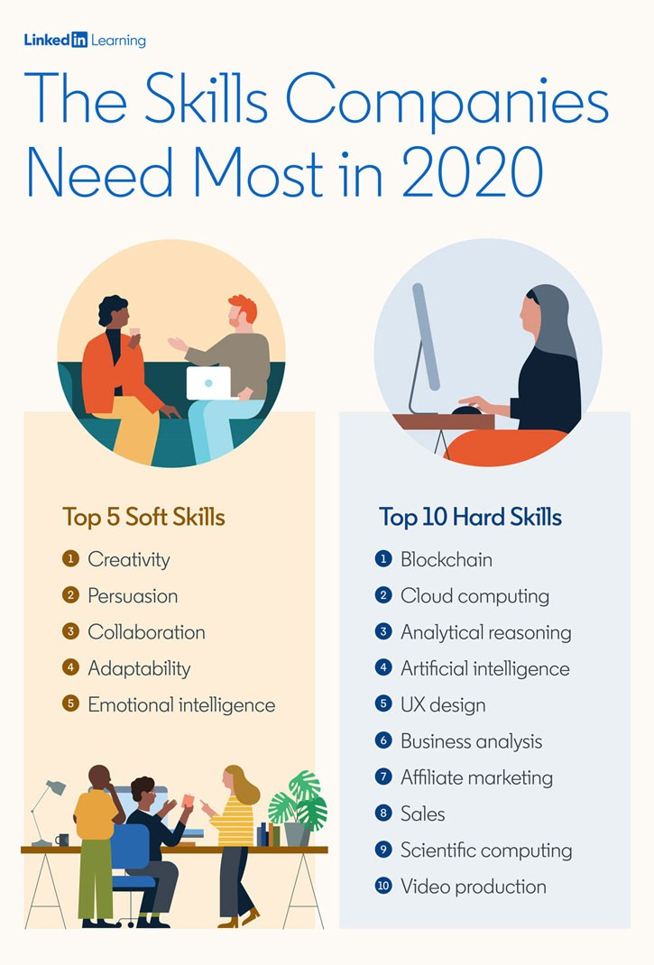 Le competenze più richieste del 2020 10